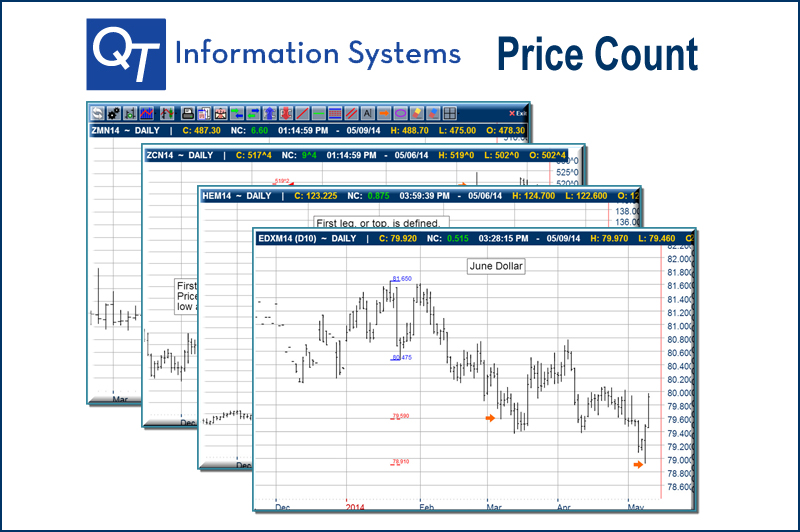 Price Count
